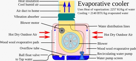 Diagram explaining how Evaporative Air Cooler works for house. (Nevit/Commons.wikimedia.org)